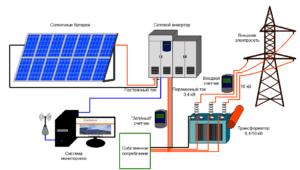 pv farm scheme ru 300x170 - Какую солнечную электростанцию лучше выбрать для дома?