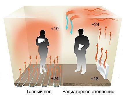 подогрев пола и радиаторное отопление